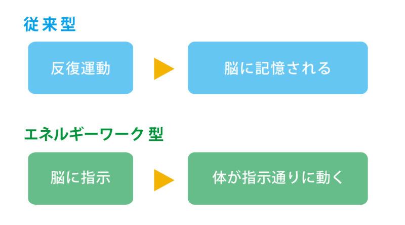 エネルギーワークのおイメージ画像
